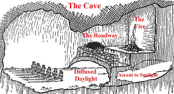 Allegory of cave